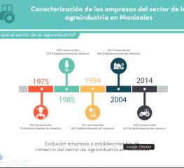 Infografía caracterización de las empresas del sector de la agroindustria en Manizales (mayo 2016)