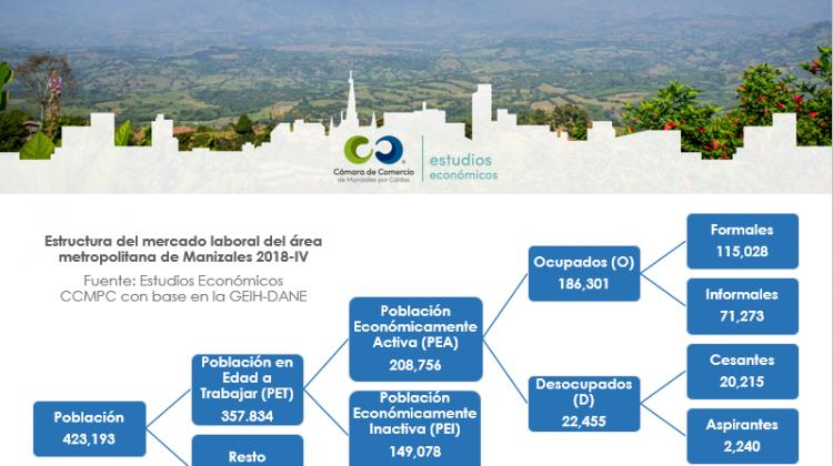 Boletín Trimestral Coyuntura del Mercado Laboral – Cuarto trimestre 2018